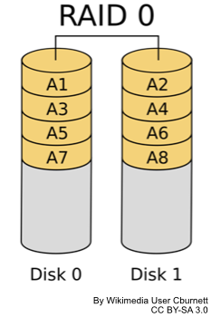 Diagram of two drives in RAID striping configuration with data spread across the drives