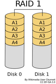 Diagram of two drives in RAID mirroring configuration with data copied across the drives